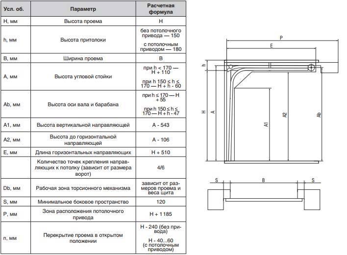 Как выбрать размер ворот для гаража. гаражные ворота стандартные размеры