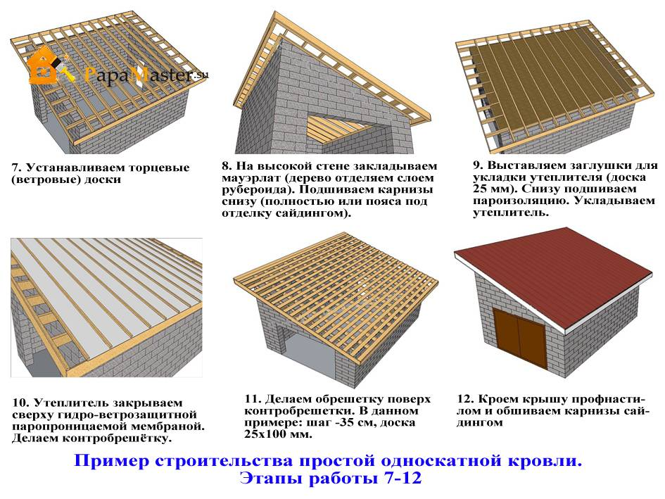 Из чего можно сделать крышу гаража: варианты перекрытий, утепления и отделки