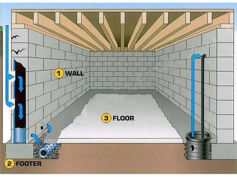 Как высушить погреб в гараже своими руками » детальная инструкция с фото + видео   погреб-подвал