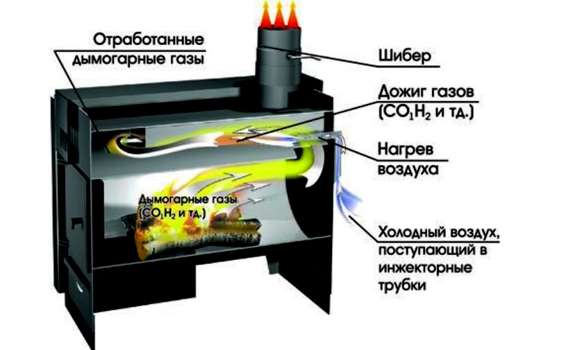 Выбор оптимальной печи для отопления гаража