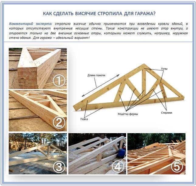 Самостоятельное строительство двухскатной крыши на гараж