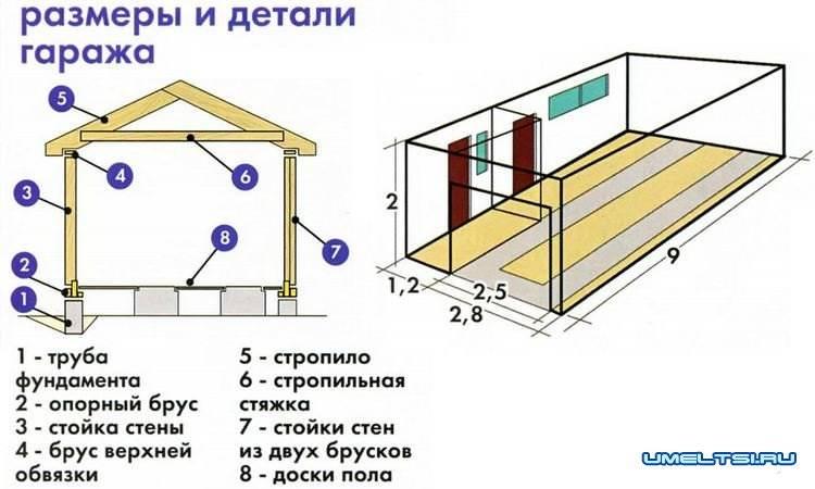 Как построить каркасный гараж для автомобиля своими силами