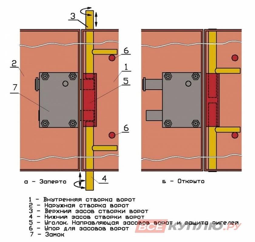Гаражный замок: разновидности конструкций и 5 нюансов выбора