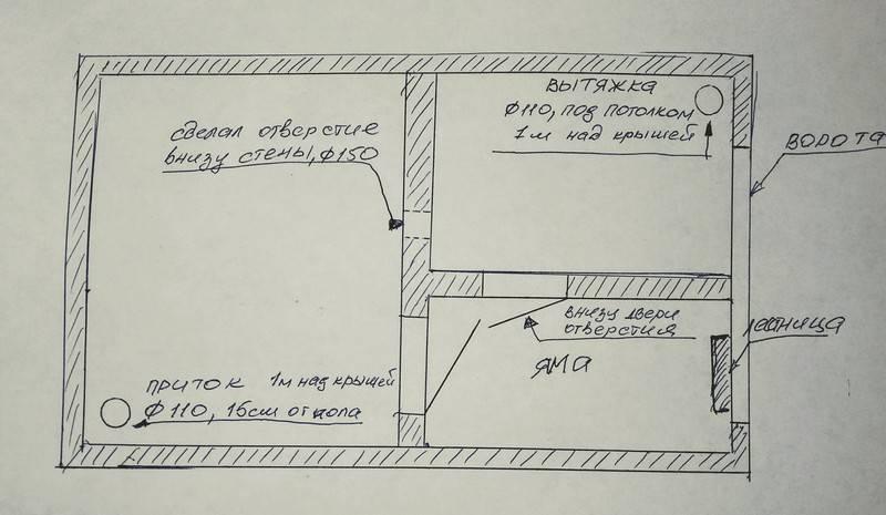 Как построить подвал в гараже пошагово и как сделать погреб своими руками