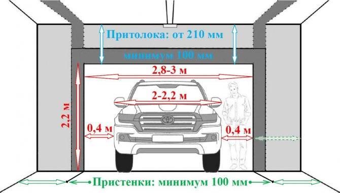 Гаражные ворота подъемные: размеры стандартных металлических ворот в гаражных кооперативах