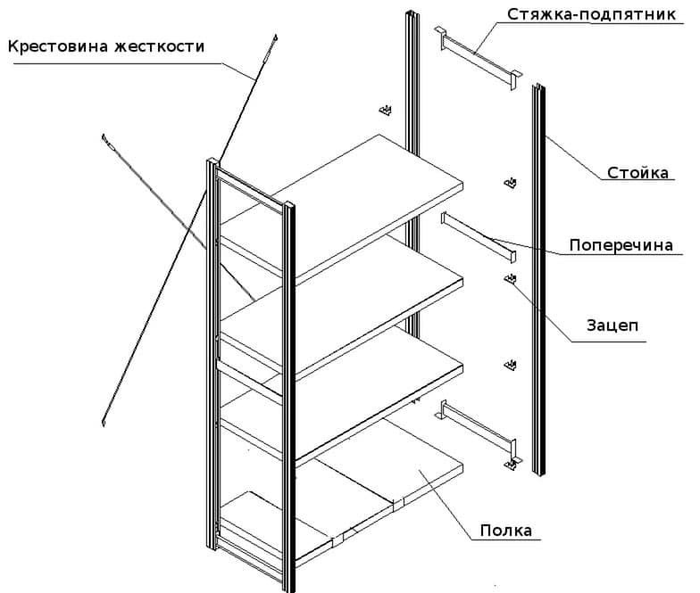 Металлический стеллаж из профильной трубы, уголка и алюминиевого профиля: схемы, чертежи, фото, видео