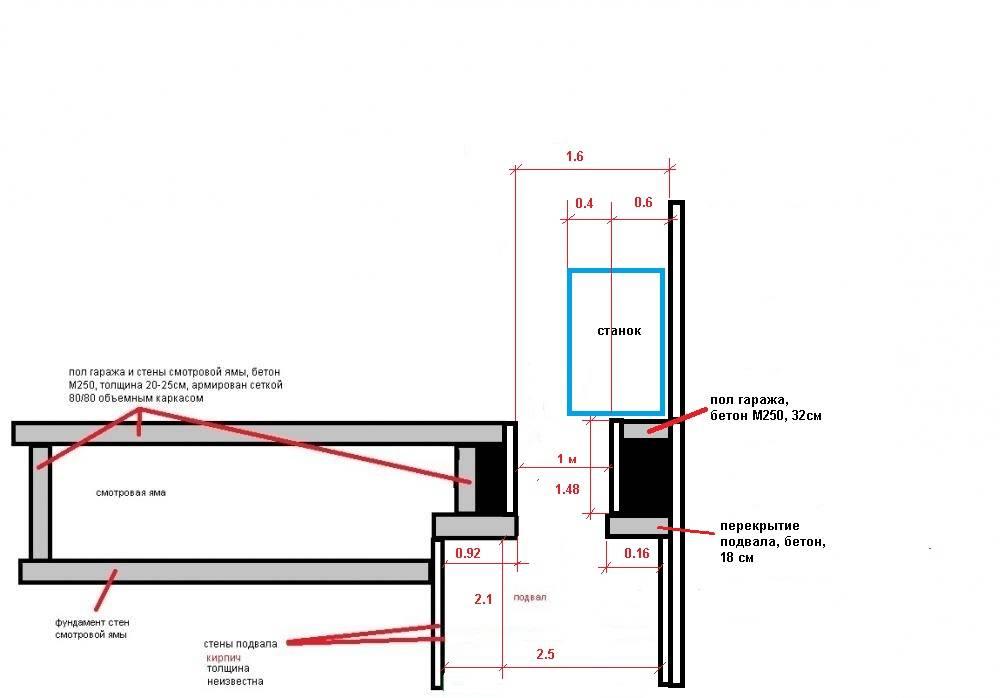 Смотровая яма в гараже своими руками: поэтапная технология строительства смотровой ямы для машины