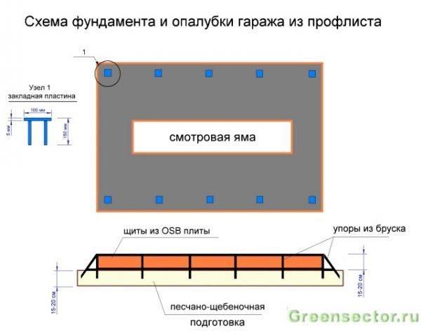 Правильный расчет фундамента под гараж: глубина и ширина