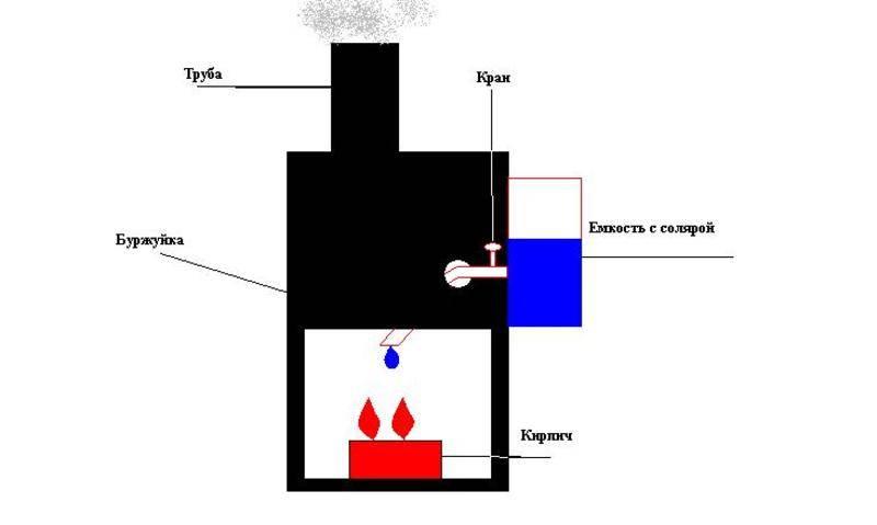 Чудо печь на солярке: устройство и принцип работы, как сделать своими руками, достоинства и недостатки