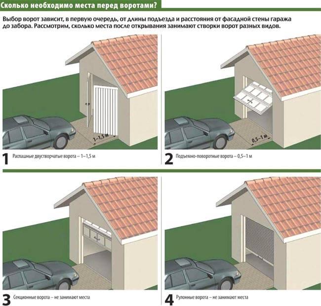 Дом и гараж: вместе или порознь?