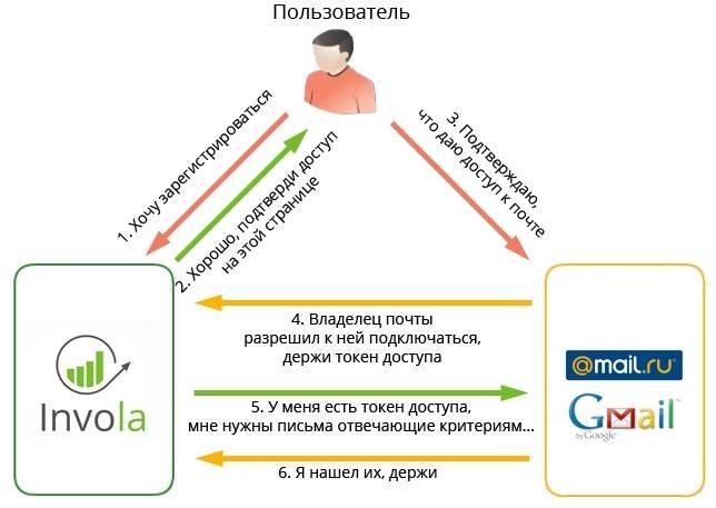 Как бесплатно создать криптовалютный токен менее чем за 10 минут