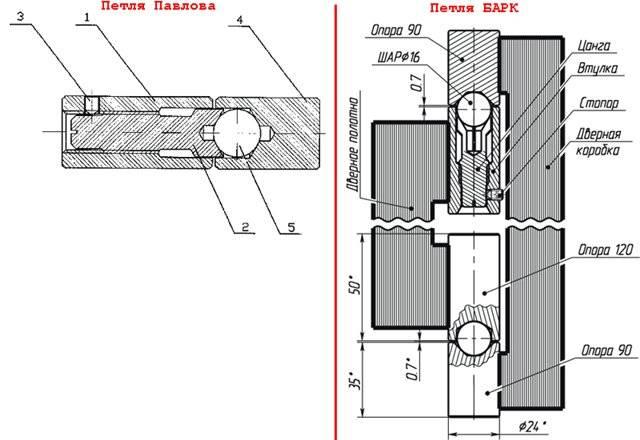 Как правильно приварить петли на ворота – порядок действий
