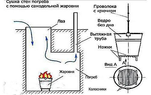 Как просушить погреб от сырости в гараже или частном доме