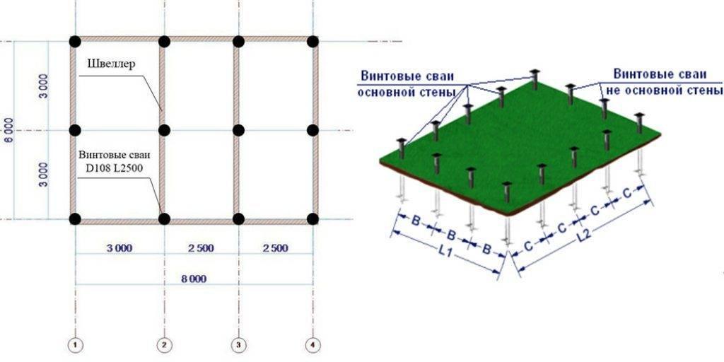 Как произвести монтаж ленточного фундамента под гараж своими руками + его глубина заложения
