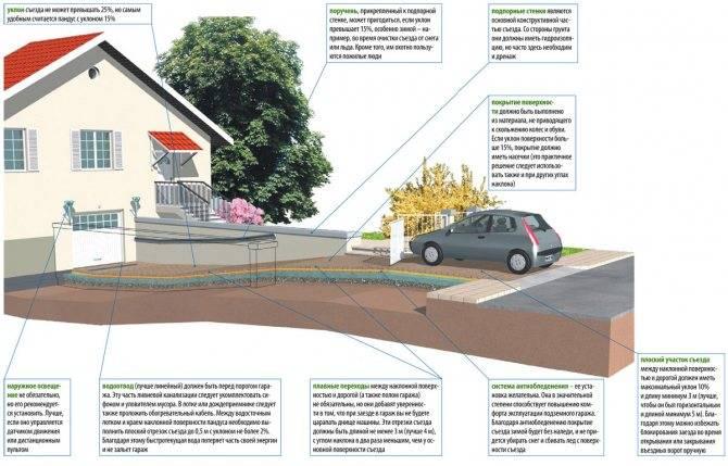 Требования к автостоянке - санитарные, пожарные, роспотребнадзора, лицензионные